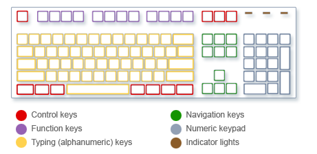 Windows keyboard layout