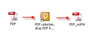 Remove copy, edit and print restrictions from PDF