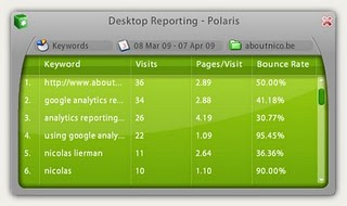 polaris Google analytics keyword reporting